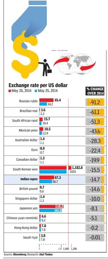 The Value Of Indian Ru Vis à Us Dollar And Other Major Currencies 2017 16 Graphic Courtesy Times India May 28 2016