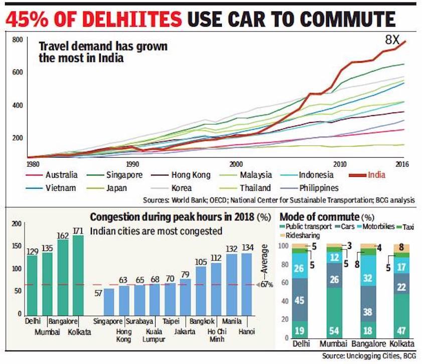 Road traffic, traffic management: India - Indpaedia