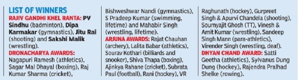 Arjuna, Khel Ratna, Dronacharya awards - Indpaedia