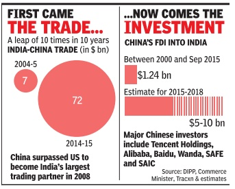 china and india economic relationship