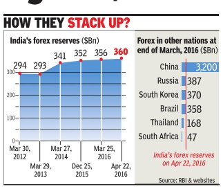 Forex reserves of india and china