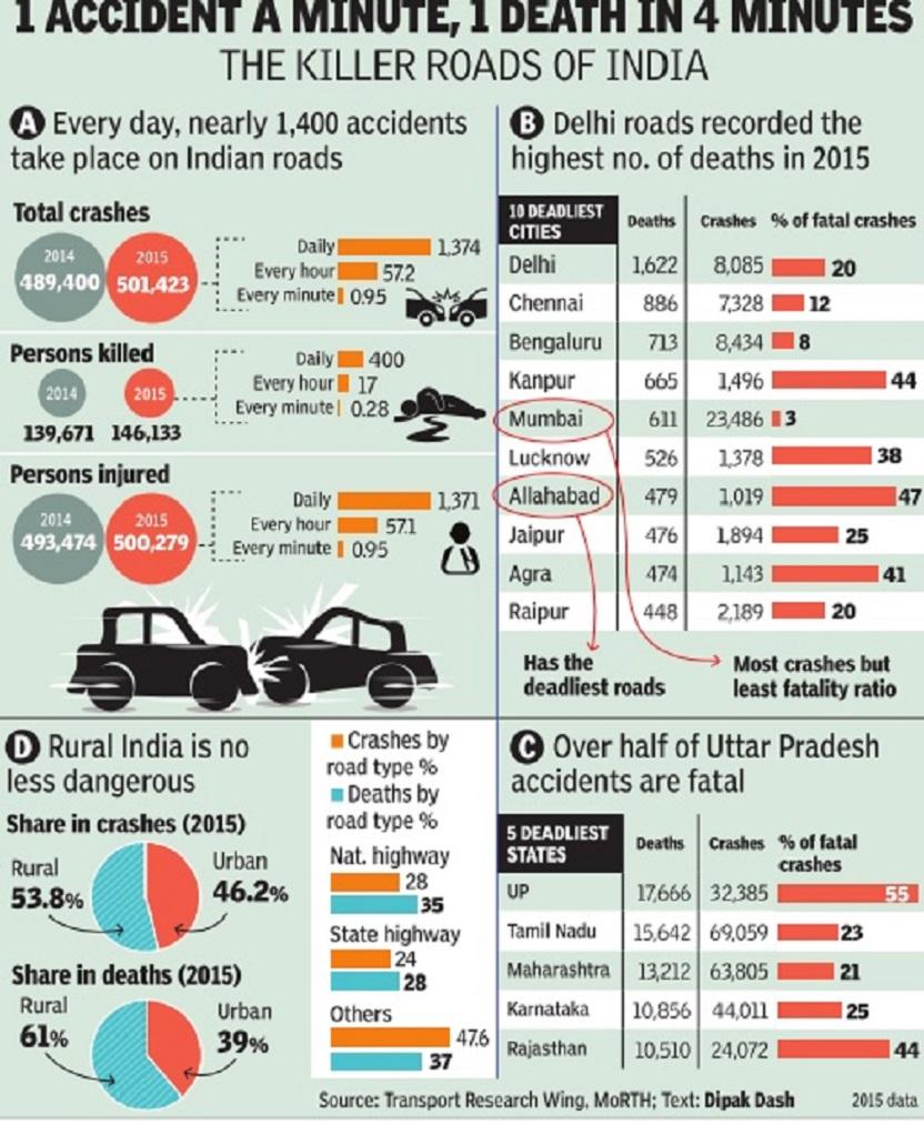 road accidents: india - indpaedia