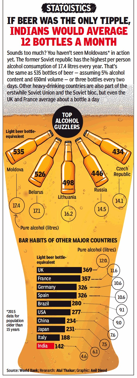 consumption of alcohol in india The nsso's 2011-12 consumption data splits per capita weekly consumption of alcohol into four categories – toddy, country liquor, beer and foreign/ refined liquor or wine.