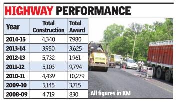 National Highways: India - Indpaedia