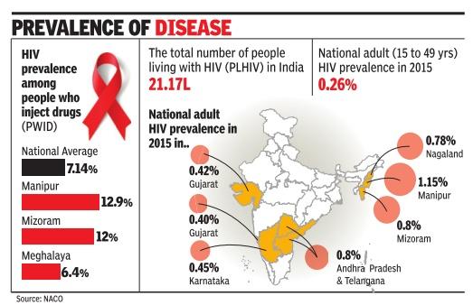 """aids information in hindi Aids (av """"acquired immunodeficiency syndrome"""", på svenska """"förvärvat immunbristsyndrom"""") är en dödlig sjukdom som kännetecknas av svåra skador på immunförsvaret, vilket medför att den drabbade blir extremt känslig för infektioner."""