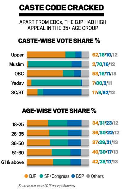 Uttar Pradesh: Assembly elections - Indpaedia