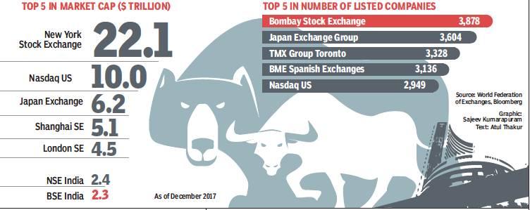 The stock market: India - Indpaedia