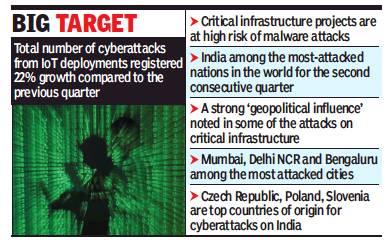 Cyber-crime: India - Indpaedia