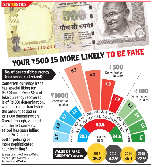 Counterfeit Currency Recoveries And Seizures 2017 15 Graphic Courtesy The Times Of India December 11