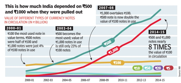 Value Of Diffe Types Currency Notes In Circulation 2000 15 The Times India Dec 25 2016