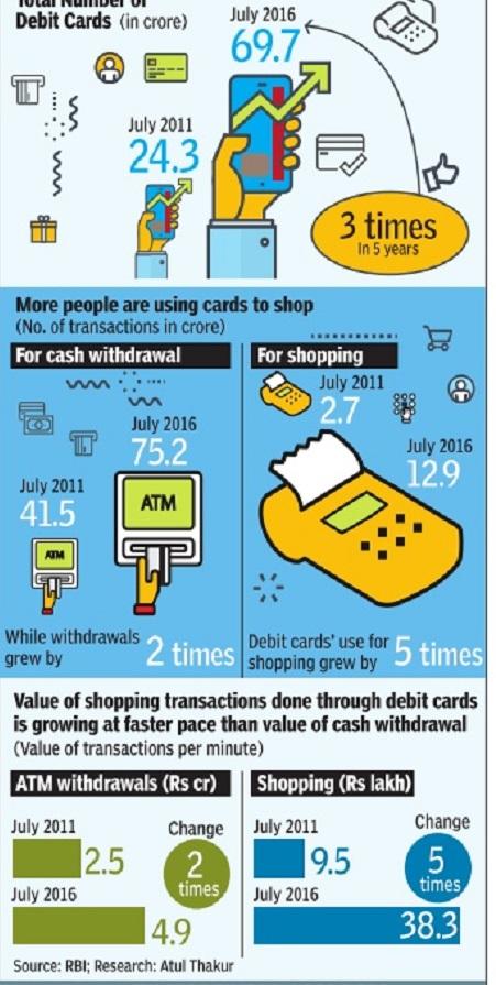 Debit card india