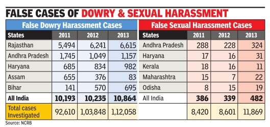498a false cases of sexual harassment
