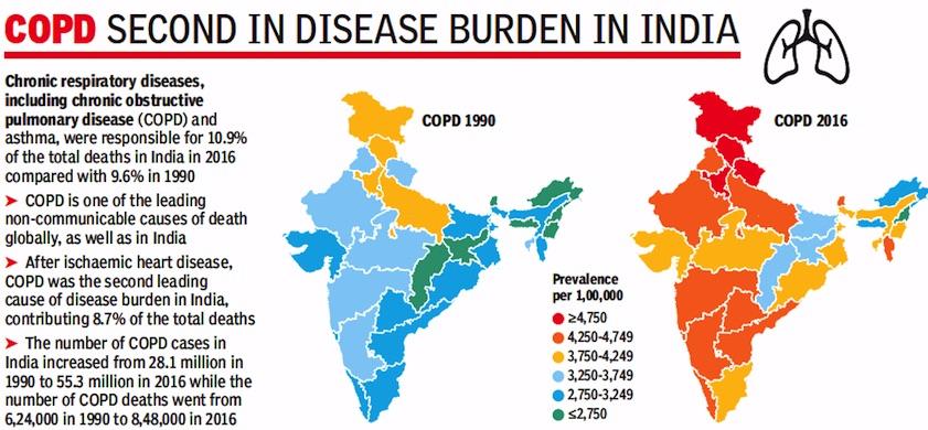 Public Health And Vital Statistics: India - Indpaedia