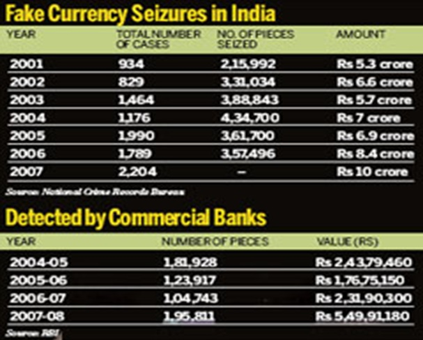Fake Currency Seizures In India Year Wise 2001 07 And Number Of Pieces Detected By Commercial Banks 2004 08 Graphic Courtesy From The