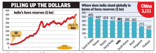 Regulation of forex market in india