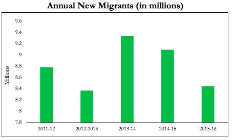 File:Annual new migrants (in millions), 2011-16, year-wise.jpg
