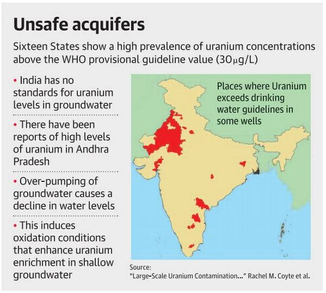Groundwater: India - Indpaedia