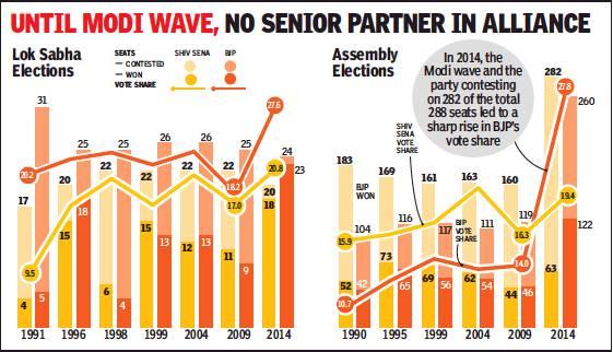 Maharashtra: Political history - Indpaedia