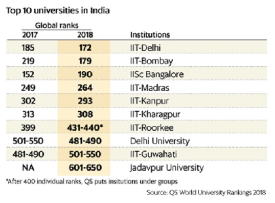 South Asian universities: global ranking - Indpaedia