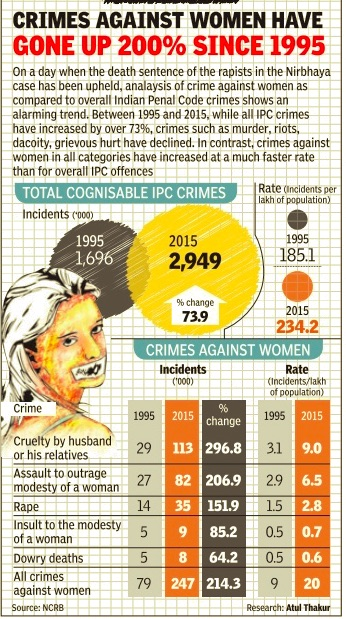 Crimes against women: India - Indpaedia