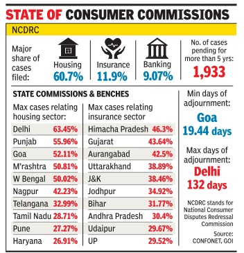 consumer commission of india