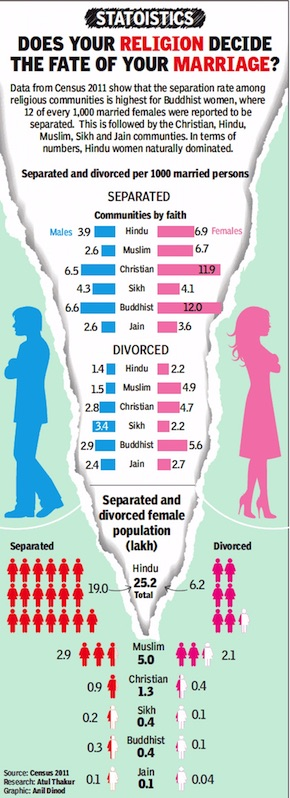 Divorce: India - Indpaedia