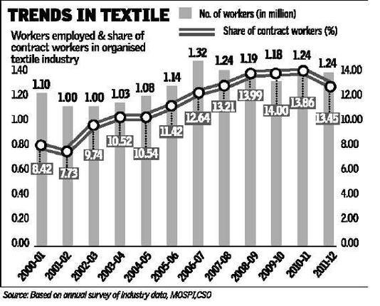 Textiles sector: India - Indpaedia