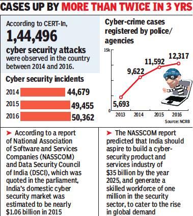 Cyber Crime India Indpaedia