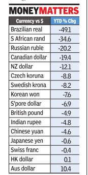 2017 The Performance Of Indian Ru And Other Major Currencies Vis à Usa