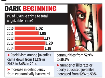 increasing crimes among youth in india Every year the number of chain-snatching incidents is increasing  students and unemployed youth, who are involved in these crimes.