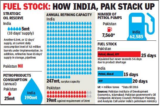 India's military vis-à-vis China, Pakistan - Indpaedia