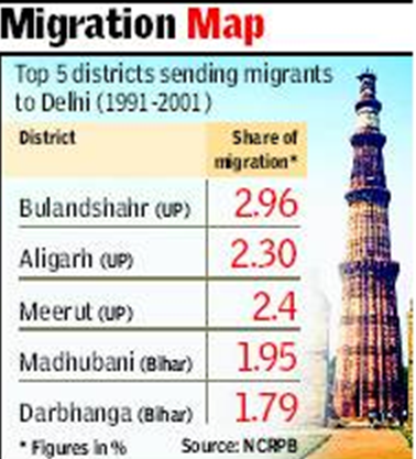 Delhi: Migration to - Indpaedia