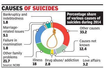causes of farmers suicide Why our farmers are killing themselves  the report also clearly underlines that indebtedness is found to be the single largest underlying cause behind farmers' suicide way back in 2007, the .
