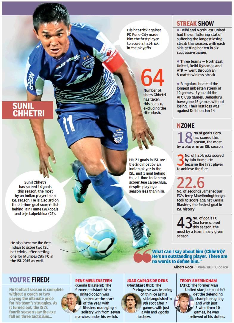 ca371ca403d Indian Super League 4- statistics. From  March 18