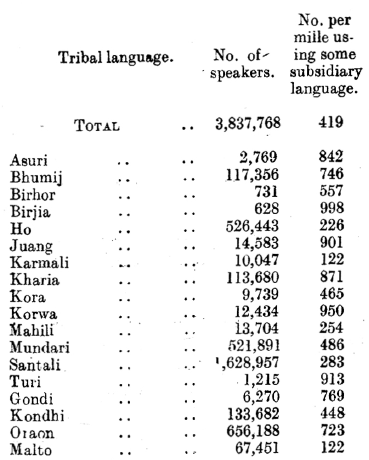 Tribal languages.PNG
