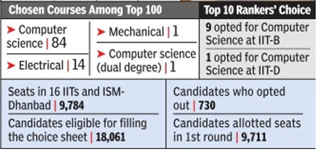how rank will decide in jee