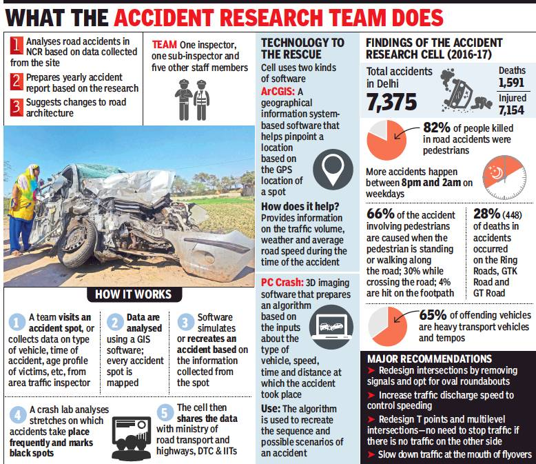 Accident Research Cell of Delhi Traffic Police - Indpaedia