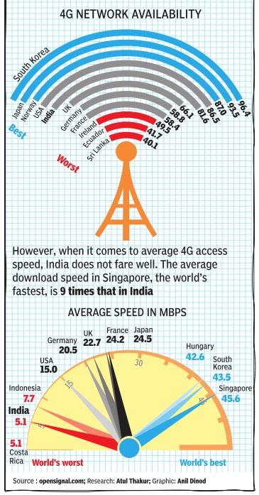 Telecommunications, India: 1 - Indpaedia