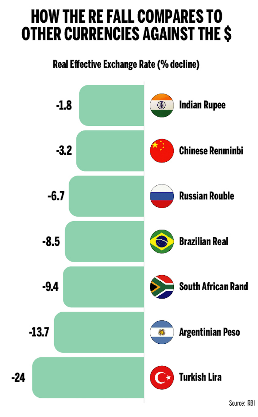 How Ru Fall Compares To Other Currencies Against The 2018 Mar Sept From November 15 Times Of India