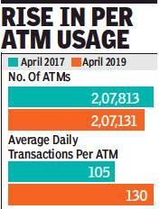 Automated Teller Machines (ATMs): India - Indpaedia