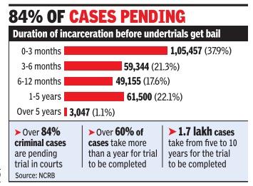 judge vacancy in india