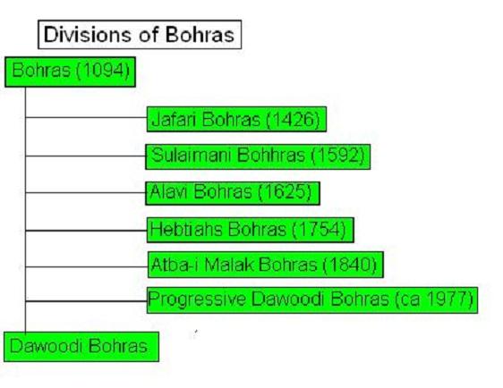 Bohra - Indpaedia