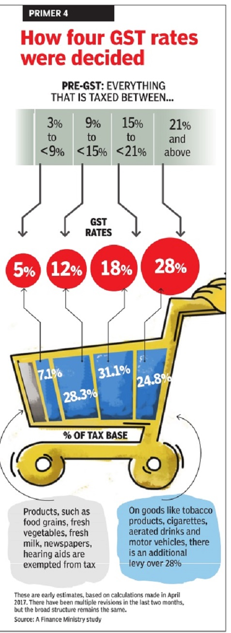 machine gst rate