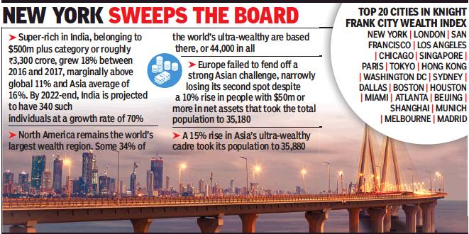 Cities of India: the best and the worst - Indpaedia