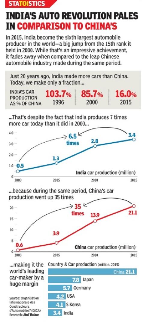 Automobile industry: India - Indpaedia