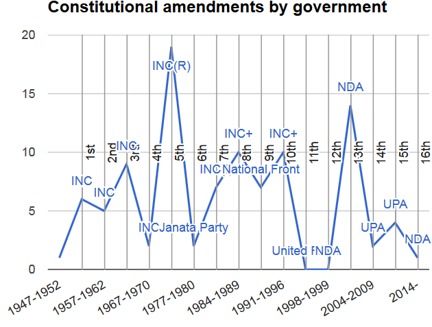 File:Number of constitutional amendments.png