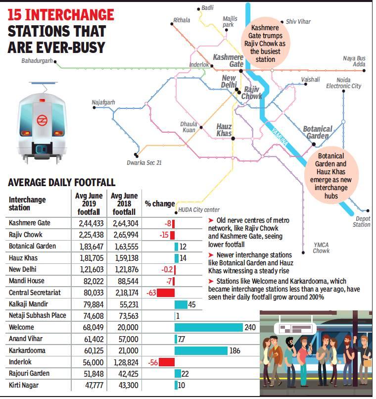 Delhi: Metro rail - Indpaedia