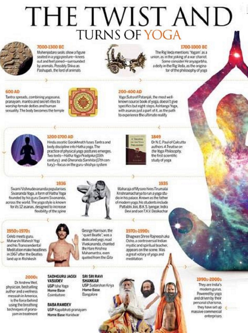 Timeline Of Yoga India Today June 16 2016