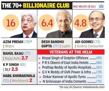 Chief Executive Officers: India - Indpaedia