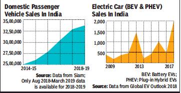 By Photo Congress || March 2019 Car Sales In India